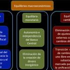 Plan de Reformas Económicas e Institucionales para Venezuela - Tercera parte