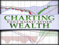 Wednesday, March 21, 2018, Charting Wealth Stock Trading Update