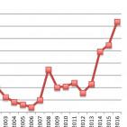 Venezuela un país arruinado con el mayor riesgo soberano (EMBI+) entre todos los países emergentes - Junio 2016